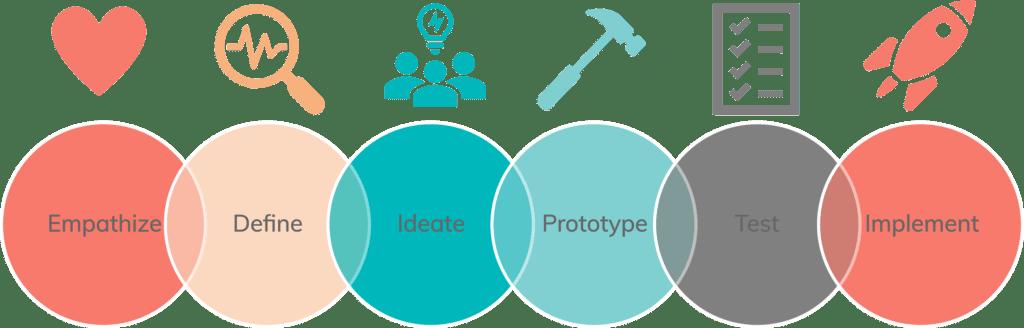 Design Thinking Methode: Prozess in 6 Schritten