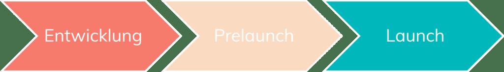 Design Thinking Methode: Entwicklung Prelaunch Launch